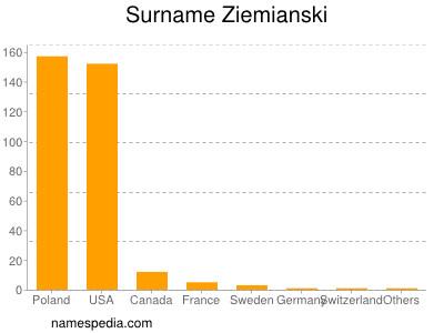 Surname Ziemianski