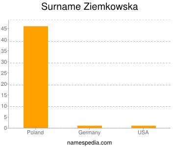 Surname Ziemkowska