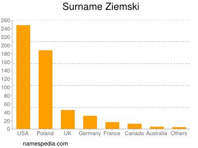 Surname Ziemski