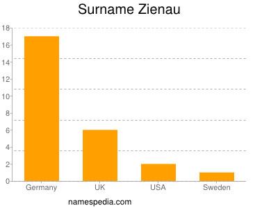 Surname Zienau