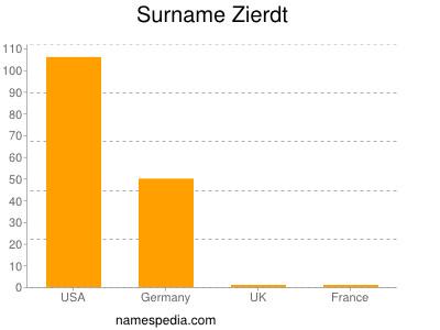 Surname Zierdt