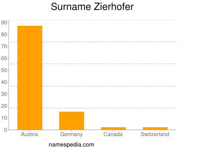 Surname Zierhofer