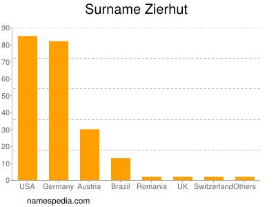 Surname Zierhut
