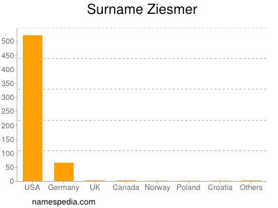 Surname Ziesmer
