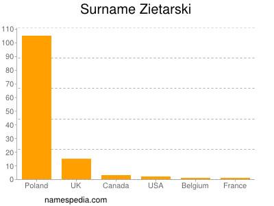 Surname Zietarski