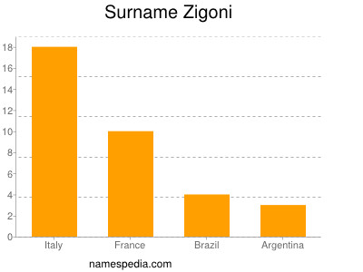Surname Zigoni