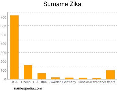 Surname Zika