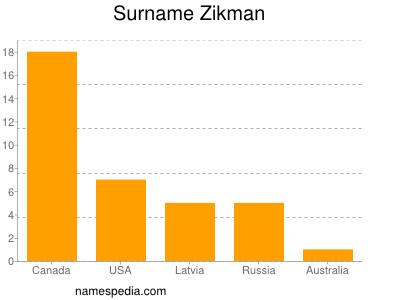 Surname Zikman
