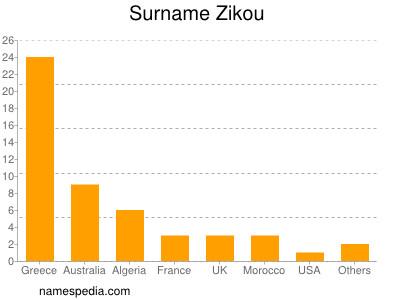 Surname Zikou