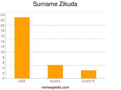 Surname Zikuda
