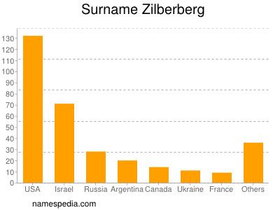 Surname Zilberberg