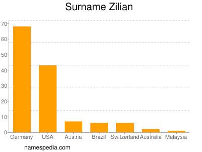 Surname Zilian