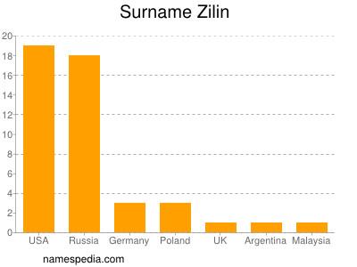 Surname Zilin