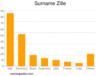 Surname Zille