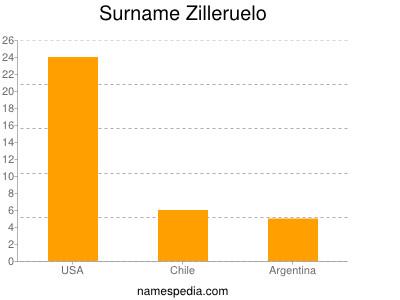Surname Zilleruelo