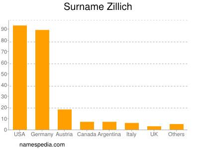Surname Zillich