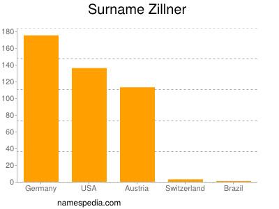Surname Zillner