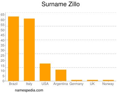 Surname Zillo