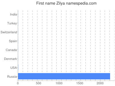 Given name Zilya