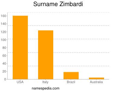 Surname Zimbardi