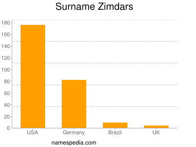 Surname Zimdars