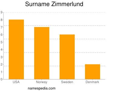 Surname Zimmerlund