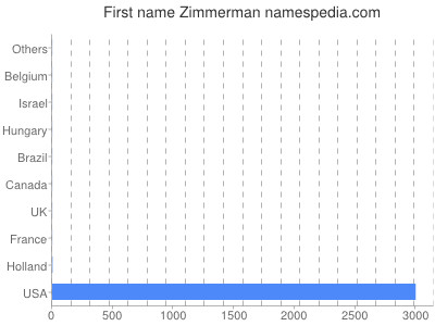 Given name Zimmerman