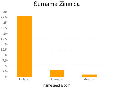 Surname Zimnica