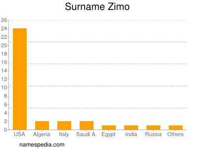 Surname Zimo