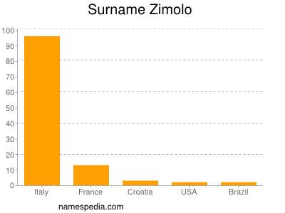 Surname Zimolo