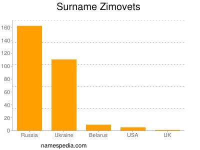 Surname Zimovets