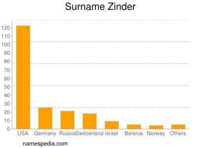 Surname Zinder