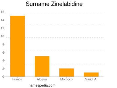 Surname Zinelabidine