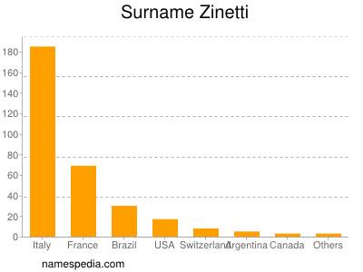 Surname Zinetti