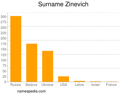 Surname Zinevich