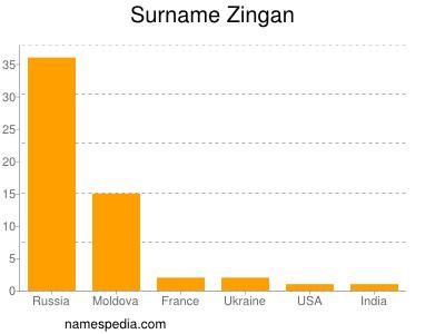 Surname Zingan