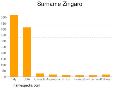Surname Zingaro