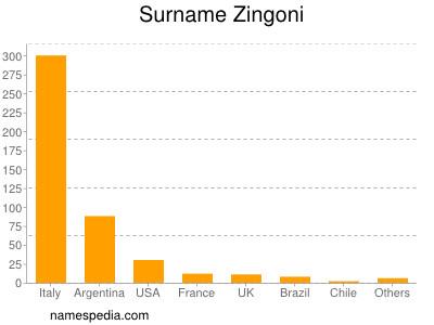 Surname Zingoni