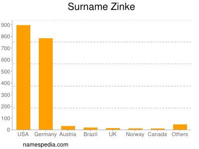 Surname Zinke