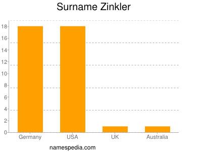 Surname Zinkler