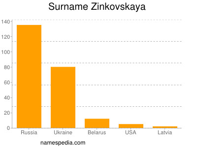 Surname Zinkovskaya