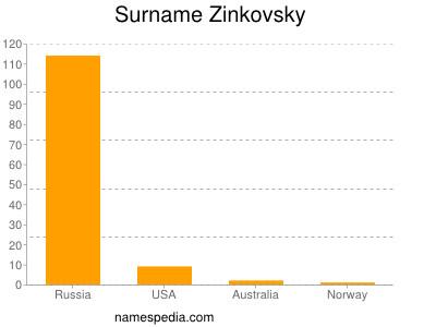 Surname Zinkovsky
