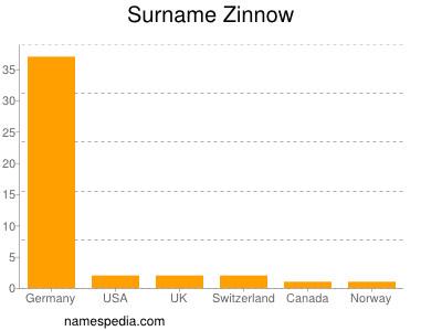 Surname Zinnow