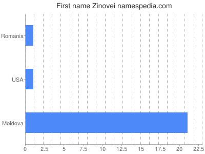 Given name Zinovei