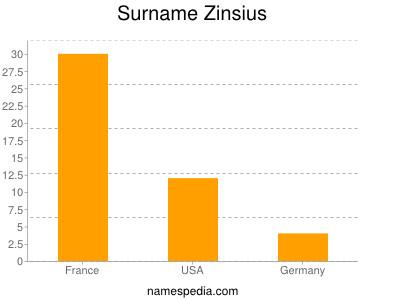 Surname Zinsius