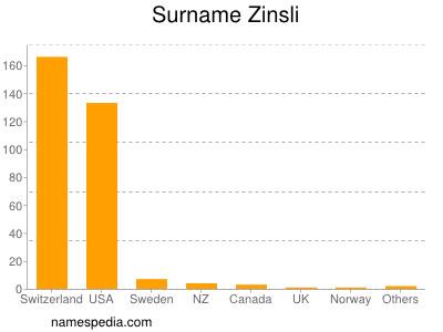 Surname Zinsli