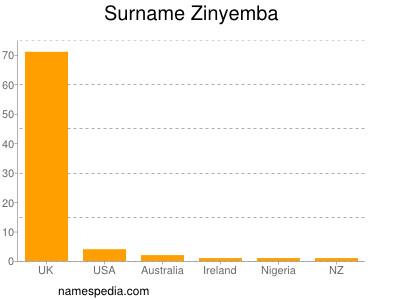 Surname Zinyemba