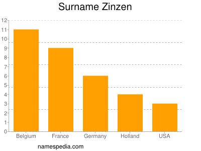 Surname Zinzen