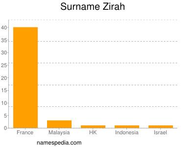 Surname Zirah