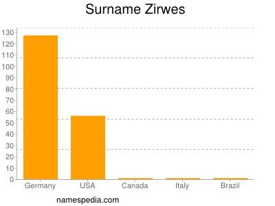 Surname Zirwes